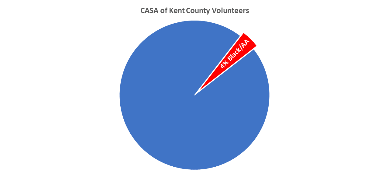 Graph showing CASA Volunteers are 96% caucasian